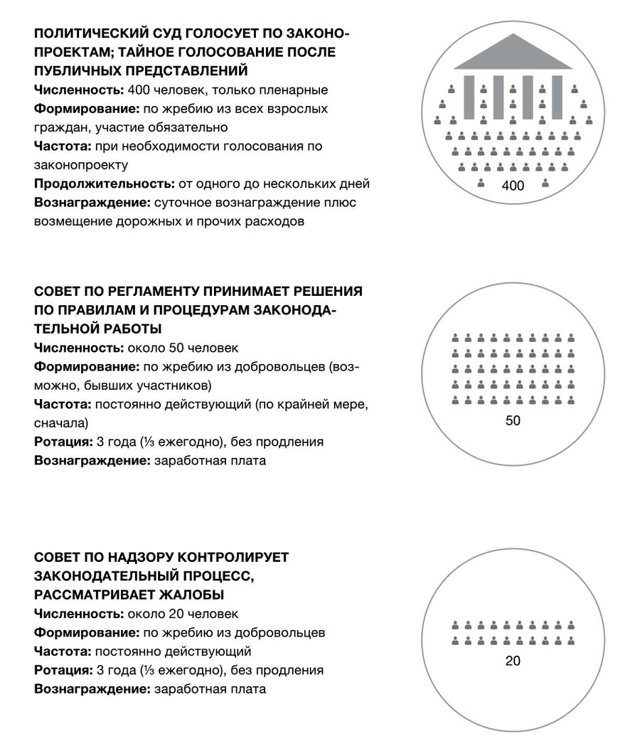 Множественная жеребьевка: модель эффективной и легитимной демократии (числа условны)